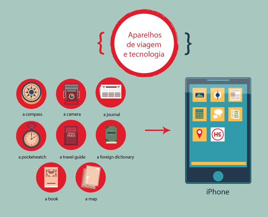 O iPhone Tornou Obsoletos Todos os Dispositivos Que os Vitorianos Usavam em Viagens